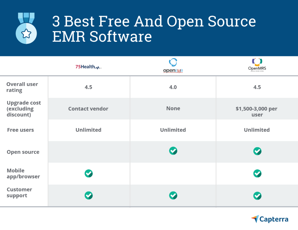 3 Best Free And Open Source Emr Software In 2020 Emr Card Template Software