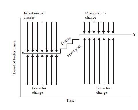 Kurt Lewina S Force Field Theory Of Change Theory Of Change