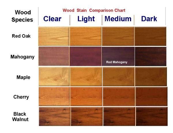 Wood Stain Chart Make In 2019 Wood Stain Colors Wood Stain