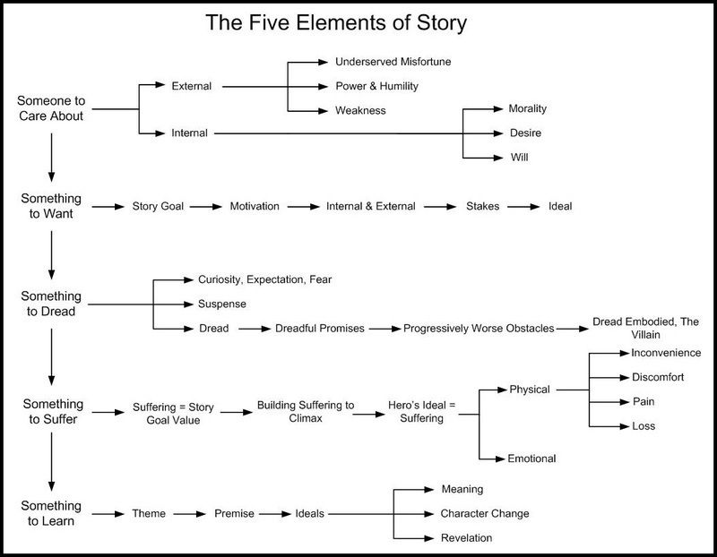 The Five Elements of Story This image offers an interesting way to ...