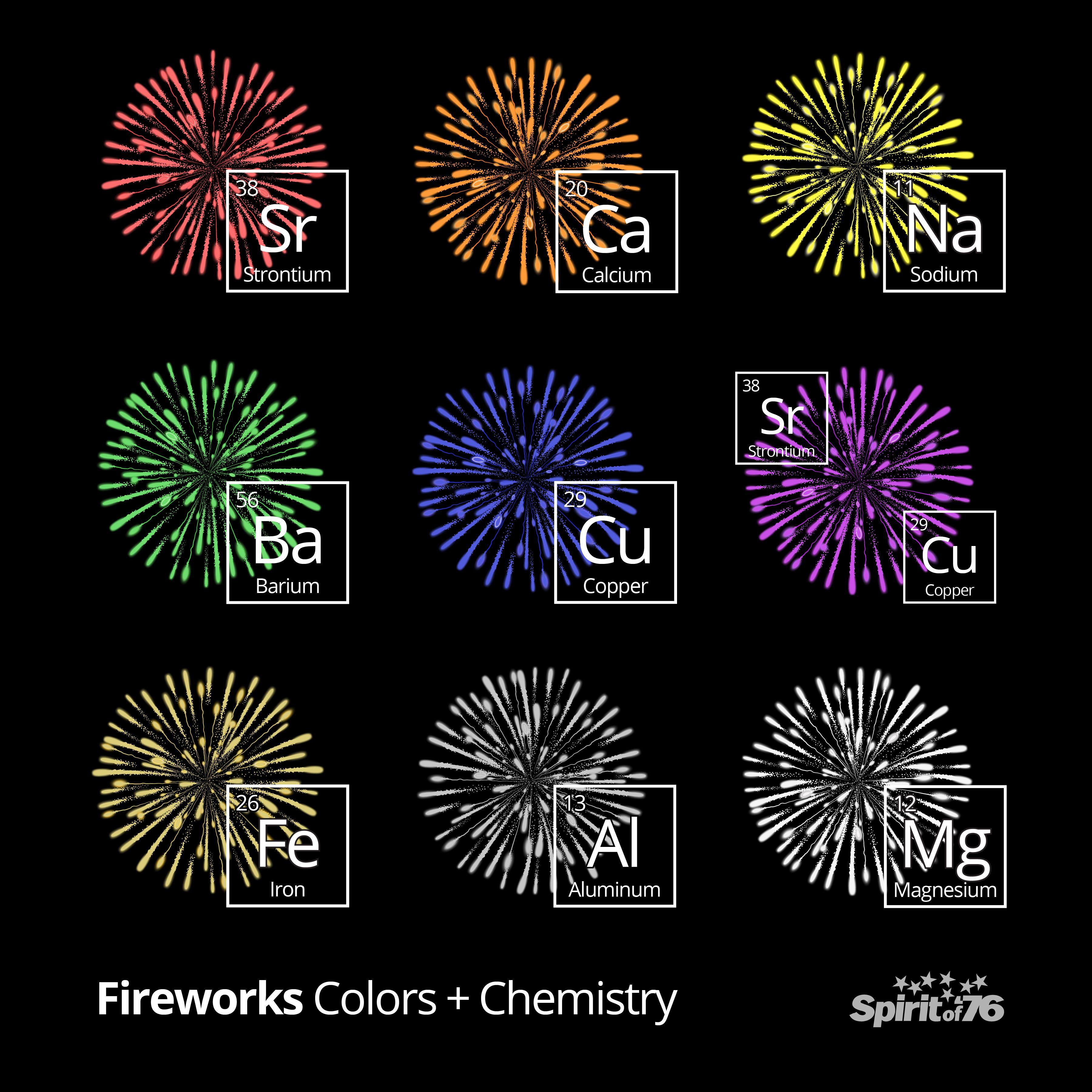 The chemistry behind firework colors 76fireworks fireworks
