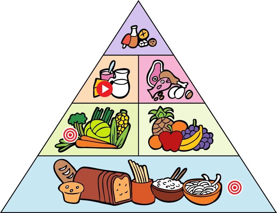 Remix Of Quot الهرم الغذائي Quot Thinglink Food Pyramid Food Pyramid Kids Pyramids