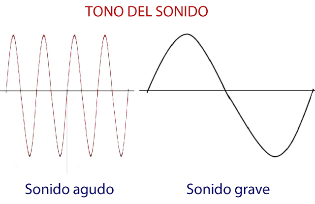 Resultado de imagen para ondas sonoras sonido automotriz