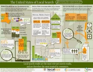 Local Business Patrons Searching On Their Feet - Inforgraphic