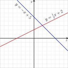 Linear Equations Web Quest Math Formulas Gre Math Act Math