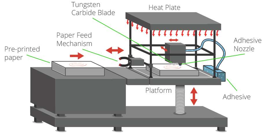 3d Printing Processes Free Beginner S Guide 3d Printing Industry 3d Printing Industry 3d Printing 3d Printing Technology