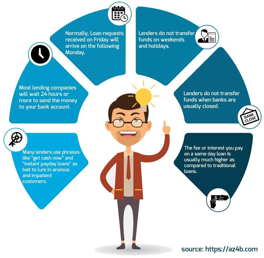 Same Day Loan Infographic Same Day Loans Loan Lending Company