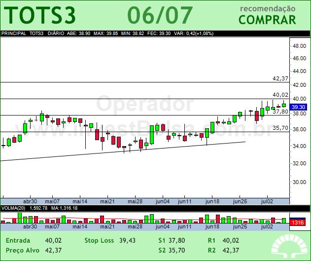 TOTVS - TOTS3 - 06/07/2012 #TOTS3 #analises #bovespa