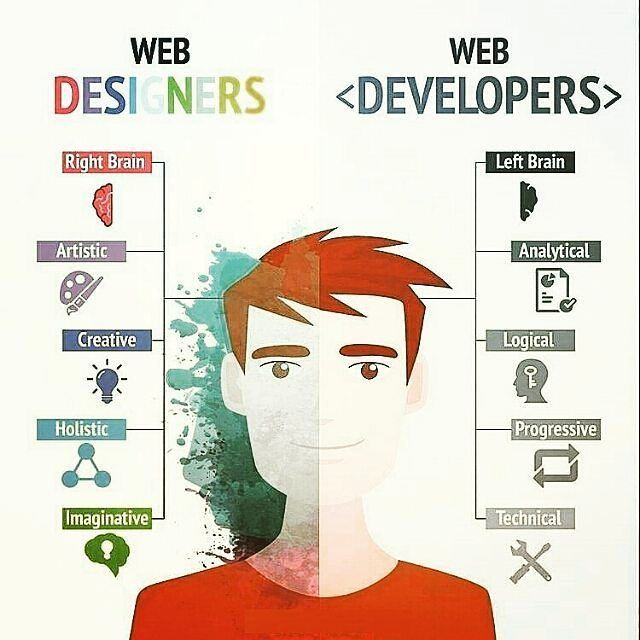 Web Designers Vs Web Developers Programmer Programming Coding Code Coder Computerscience Developer Codingquot Programmer Web Design Web Development