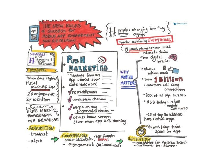 what-the-heck-is-push-marketing-and-how-can-i-use-it-well-visual-summary by MarketingProfs via Slideshare
