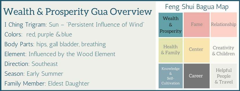 The Feng Shui Bagua for Wealth & Prosperity | Bagua map ...