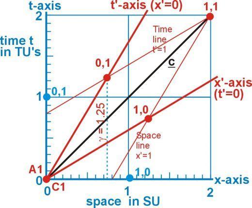 Minkowski Diagram Diagram Time Diagram Fractal Geometry