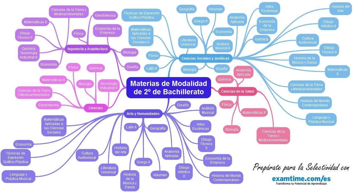 Mapa Mental Sobre Las Asignaturas De Selectividad Materias De Modalidad De 2º De Bachillerato Mapas Mentales Mapas Consejos Para Estudiar