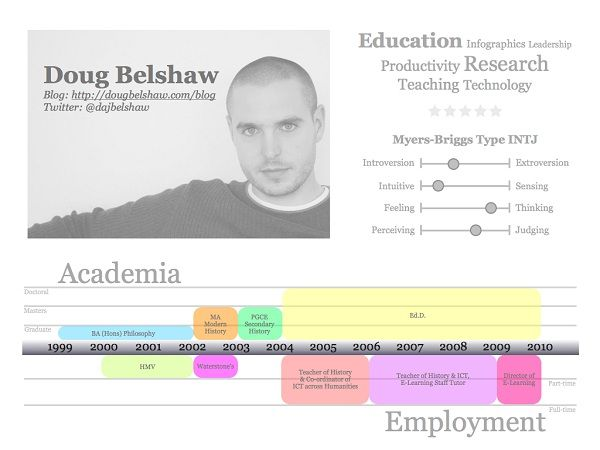 How To Be Different By Constructing An Infographic Resume Design - plain text resume