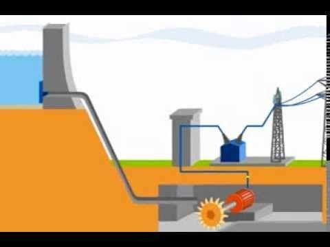 Electricité - S1 - A1  Fonctionnement d\u0027une centrale hydraulique - electricite a la maison
