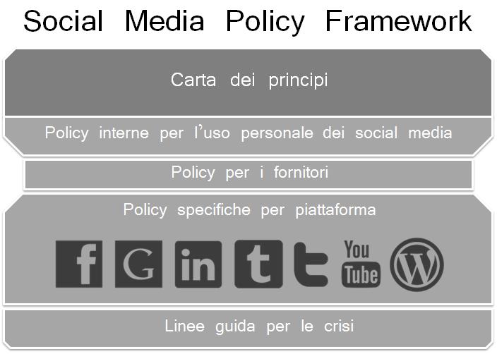Social Media Policy Linee Guida Per La Gestione Dei Social  Smm