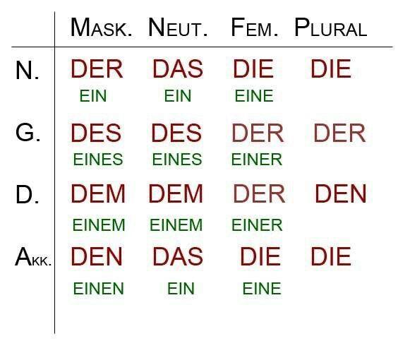 Deutsch Deutsch 1 Bis 4 Deutsch Lernen Deutsch Y Kasus Deutsch