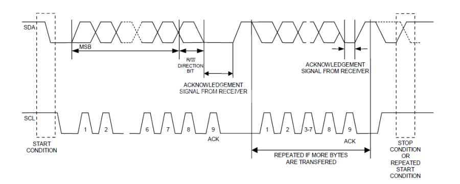 I2C Protocol Timing Diagram | Circuits | Circuit, Wire, Shells