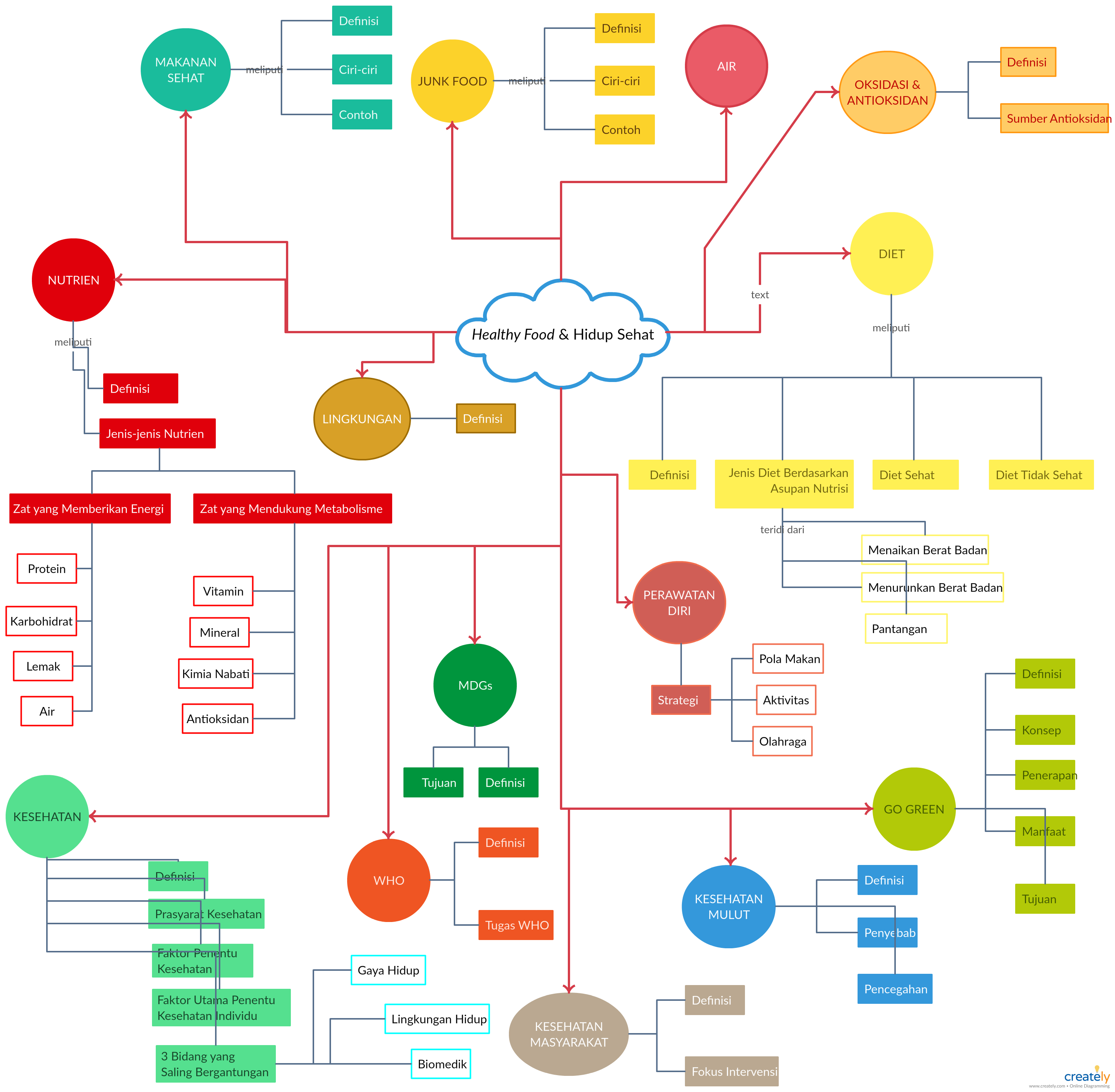 Pin di Mind Map Templates and Examples