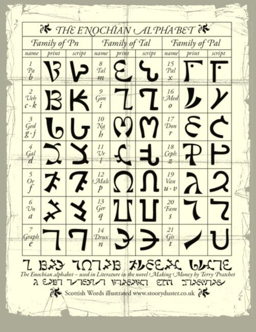 The Enochian Alphabet Also Known As The Angelic Alphabet Was