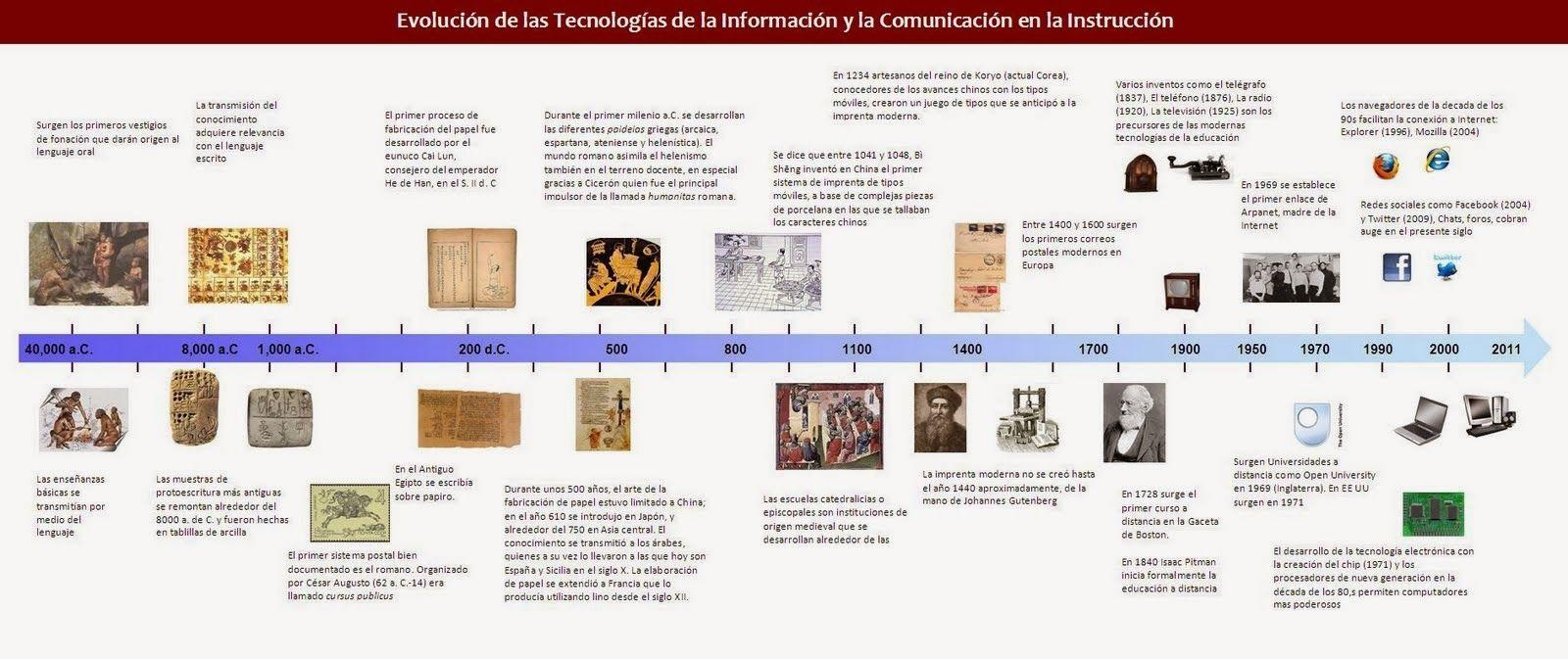 Linea Del Tiempo Historia De La Literatura Universal Buscar Con Google Linea Del Tiempo Historia Linea Del Tiempo Historia De La Literatura