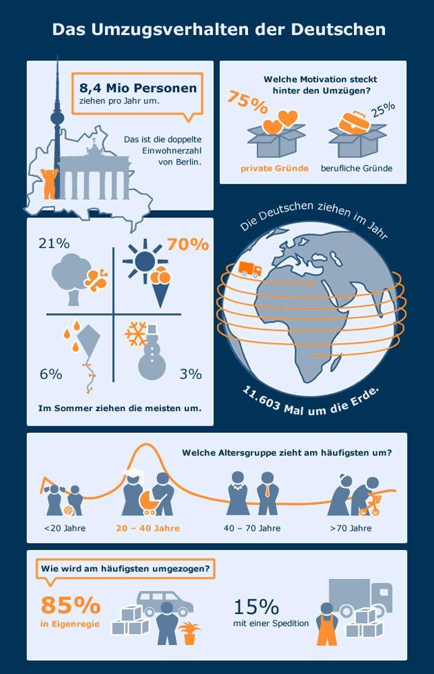 infografik umzugsverhalten fun facts germany deutsch infografik und umzug. Black Bedroom Furniture Sets. Home Design Ideas
