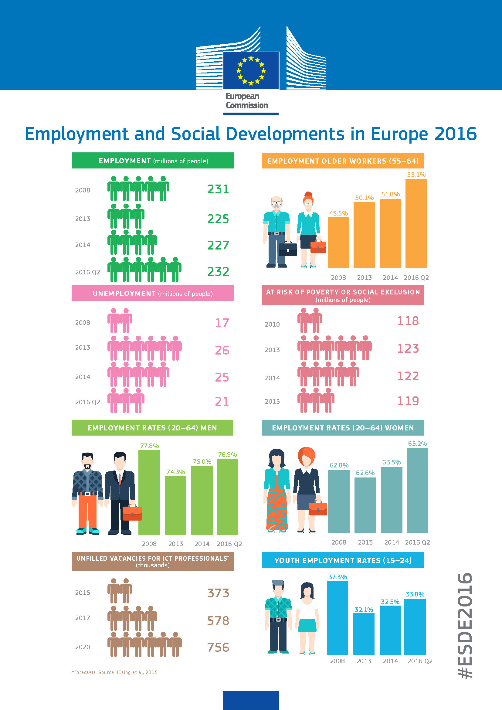 2016 Review Of Employment And Social Developments In Europe Highlights More Employment Less Poverty And A Changing World Of Work Social Development Poverty Development