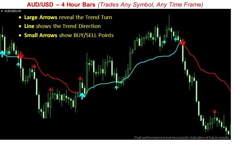 Trend Forecast Mt4