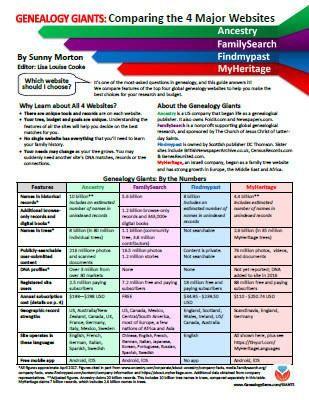 Genealogy Giants Comparing the 4 Major Websites - Digital Download - spreadsheet compare