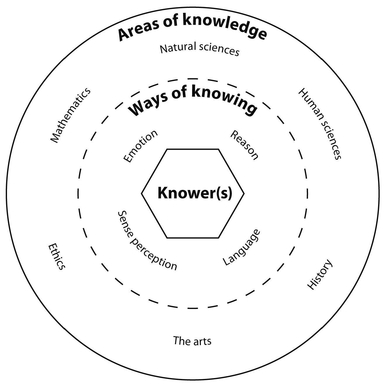 (cover photo) This circle diagram represents the different