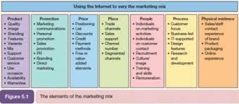 Image Result For 12 P S Of Marketing P S Of Marketing Marketing Models Marketing Plan