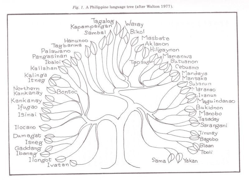 Philippine Language Tree Language Tree Tree Diagram Filipino Martial Arts