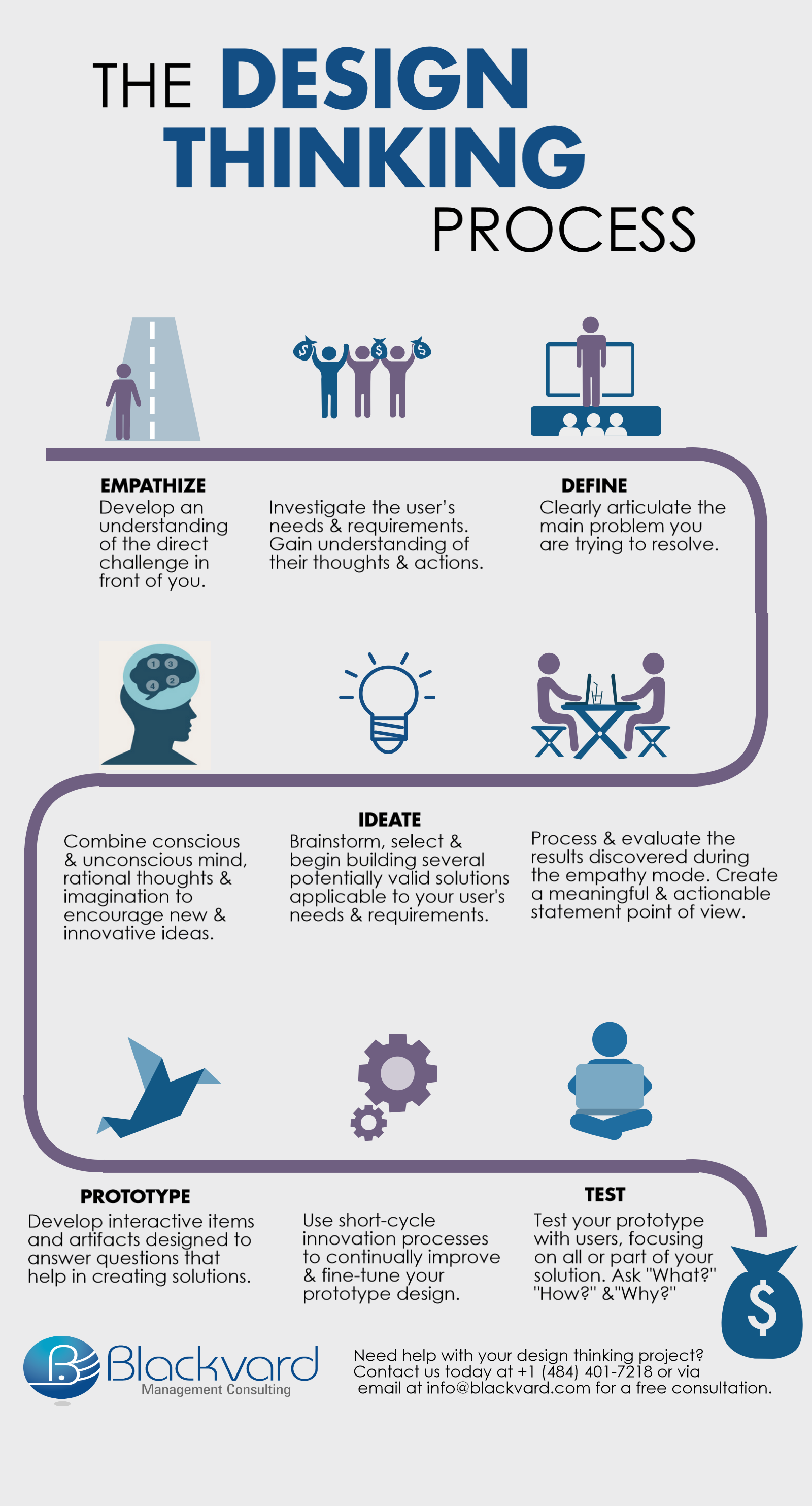 The Design Thinking Process Infrographic Design Thinking Design Thinking Process Web Development Design