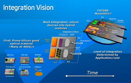 Silicon Photonics Forges Ahead Physics Concepts Technology Hacks Energy Machine