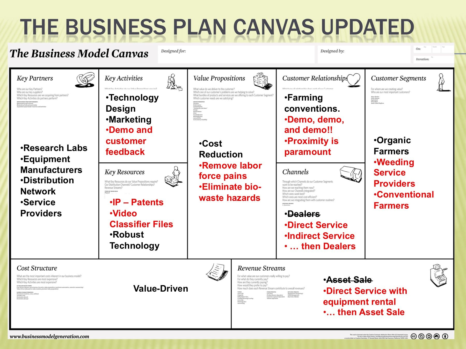 Business Model Canvas Research Laboratory