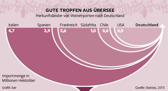 Wine import. Infographic for Berliner Morgenpost