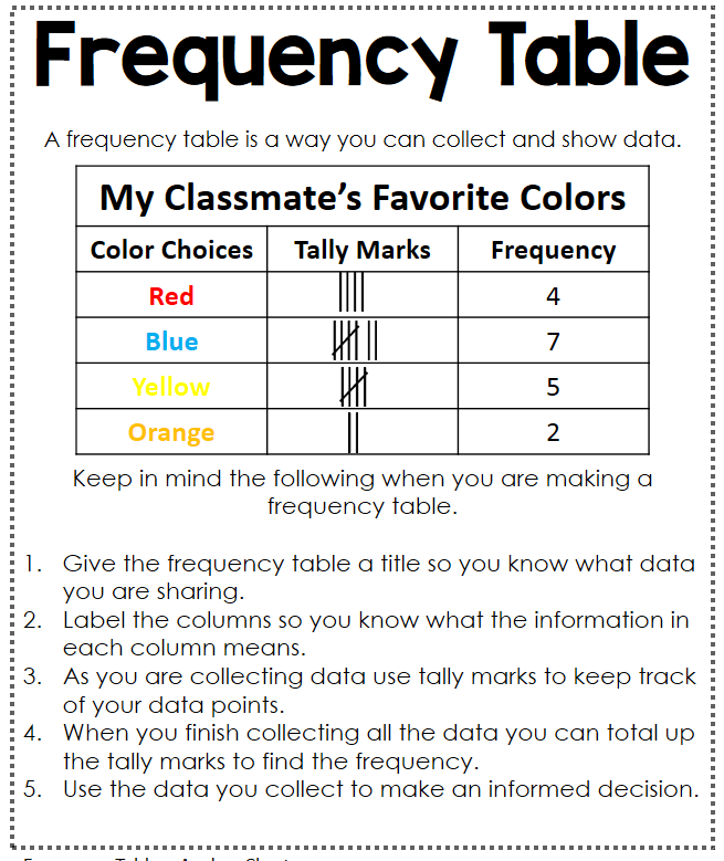 math worksheet : data analysis interactive math journal  interactive math journals  : Frequency Chart Math