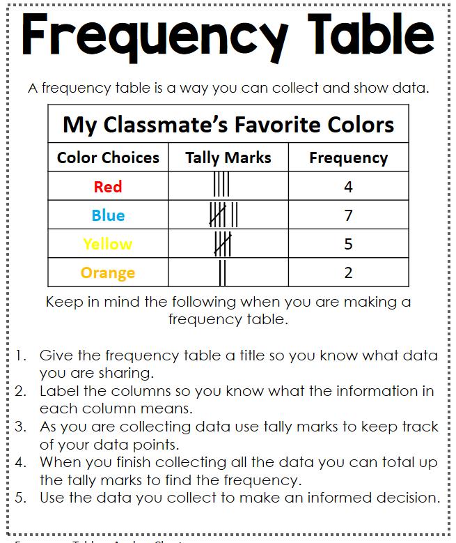 Data Analysis Interactive Notebook Math Journals Interactive