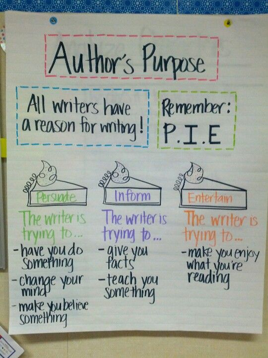 author's purpose anchor chart. i'll add some examples under each one