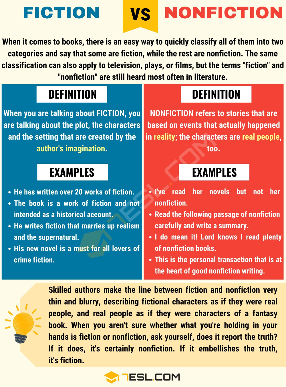 Fiction Vs Nonfiction Useful Difference Between Fiction And Nonfiction In 2020 Fiction Vs Nonfiction English Vocabulary Fiction And Nonfiction