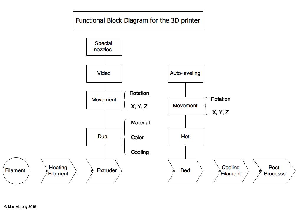 3d Printing Evolution Functional Block Diagram Block Diagram Diagram 3d Printing