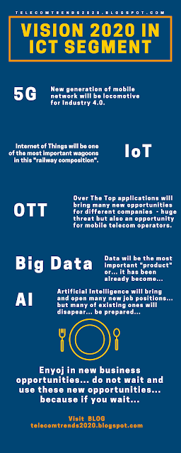 Future ICT/telecom trends: Vision 2020 in ICT as main base
