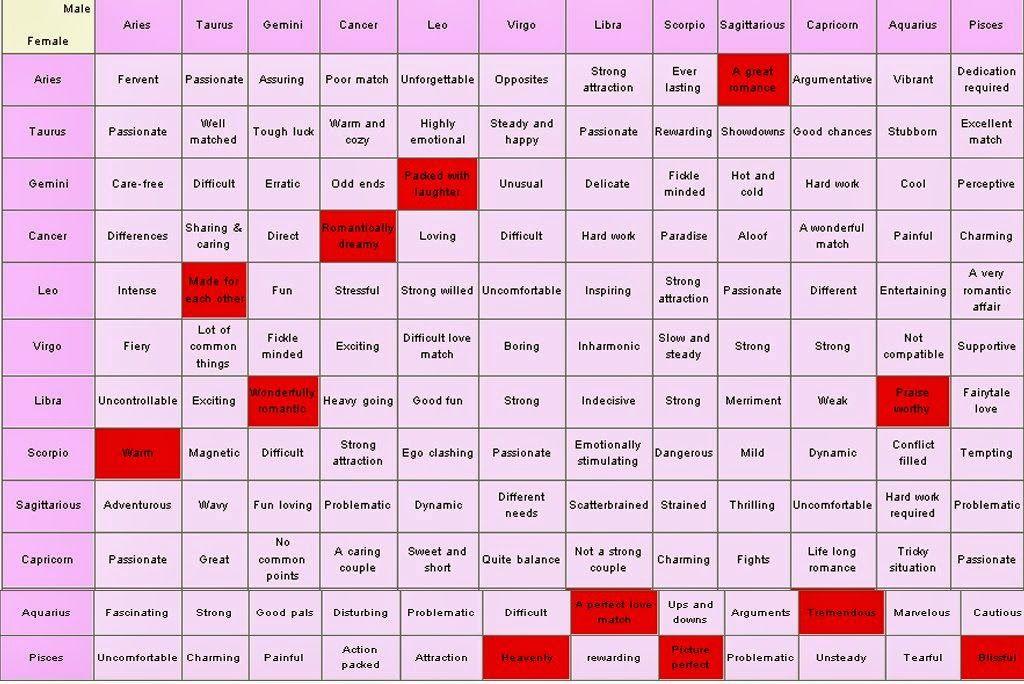 Resplendent Horoscope Compatibility | Ikuzo Astrology