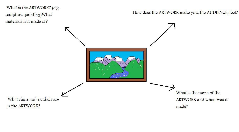 Pin on Art education