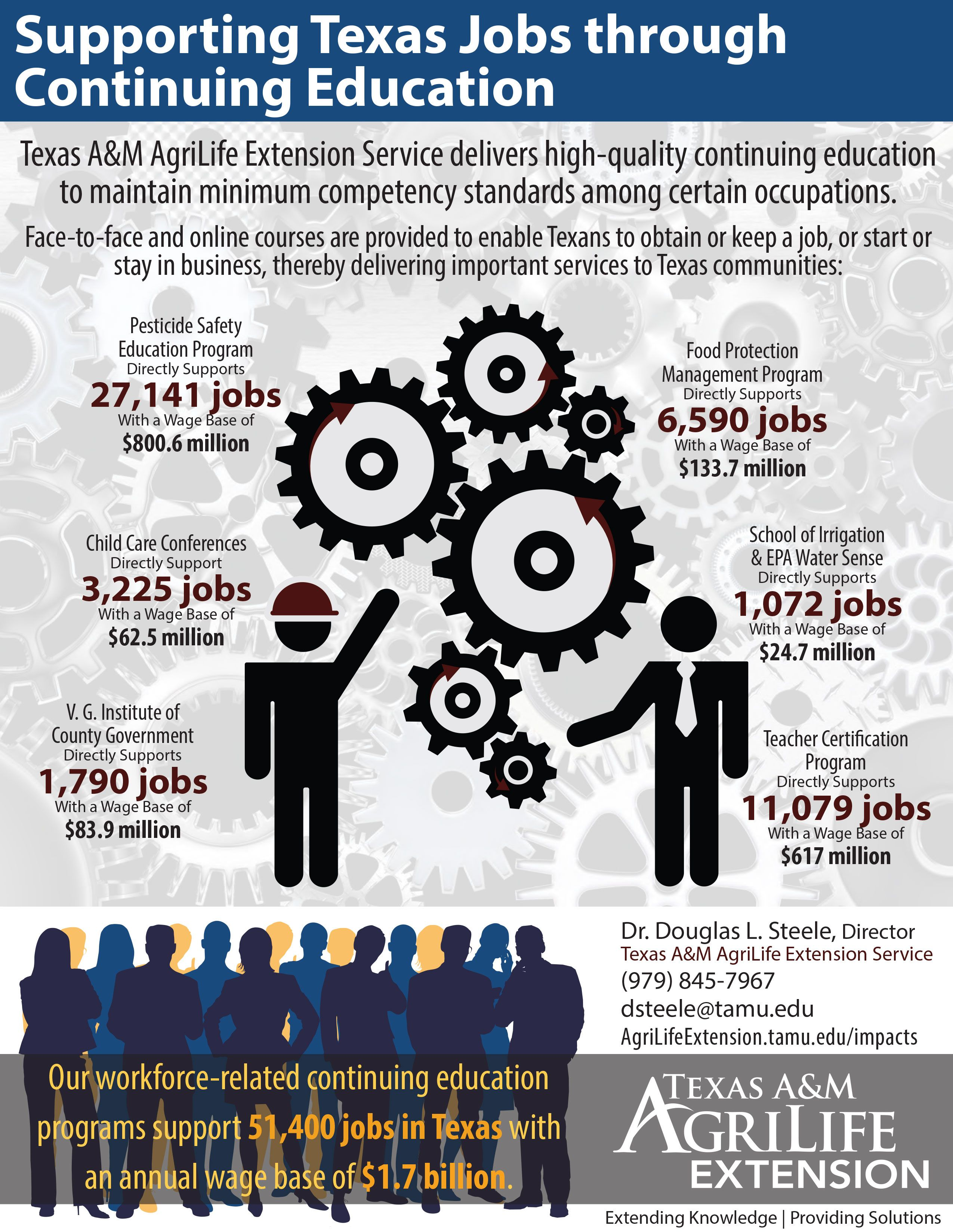 Supporting Texas Jobs Through Continuing Education Facts Data