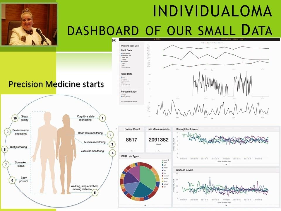 INDIVIDUALOMA.+The+dashboard+of+your+pHSD