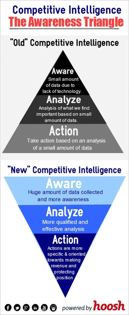 competitive intelligence essay Competitive intelligence (ci) is the action of defining, gathering, analyzing, and distributing intelligence about products, customers, competitors, and any aspect of the environment needed to support executives and managers in strategic decision making for an organization.