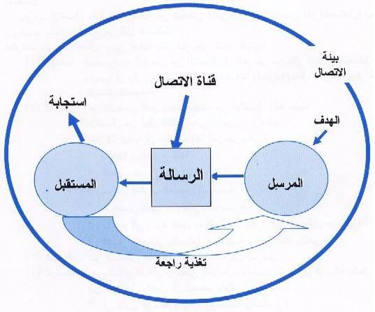 دليل المدرب في تدريب المدربين Pie Chart Map Chart