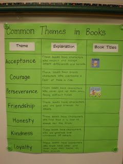 The Open Door Classroom: Teaching the Theme of Books