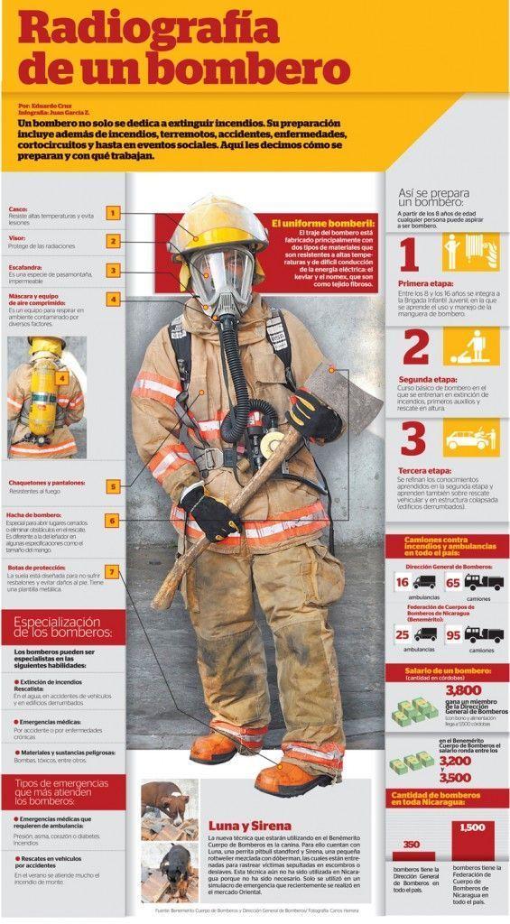 Radiografía de un bombero